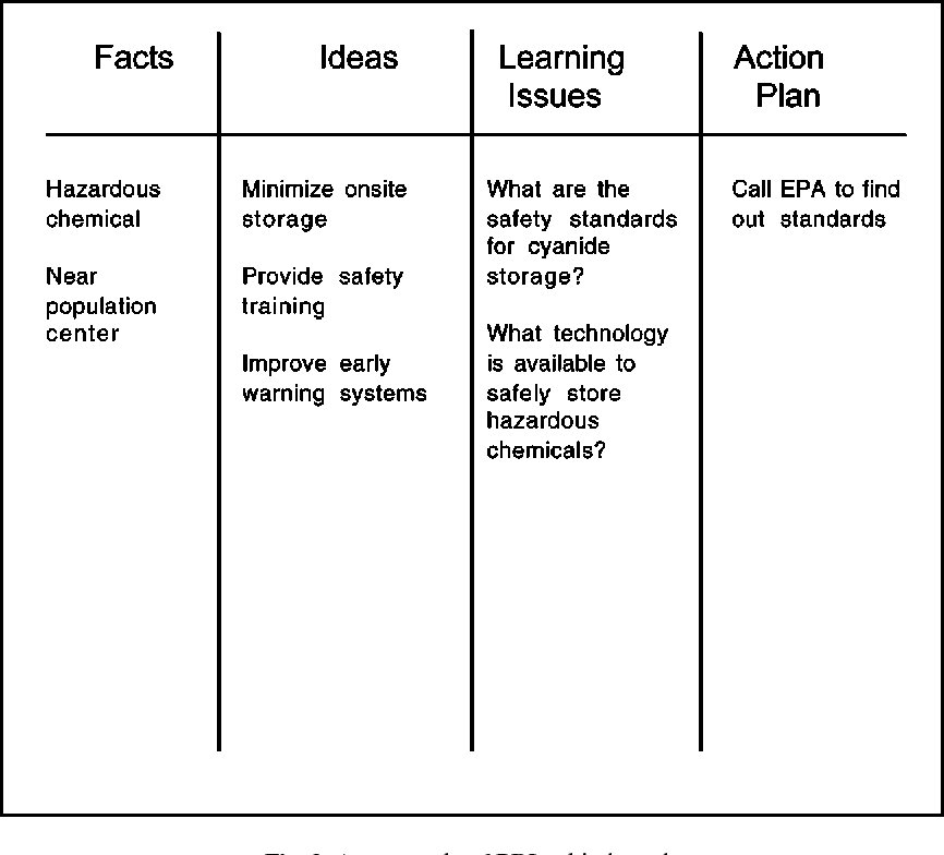 Problem-Based Learning: What and How Do Students Learn