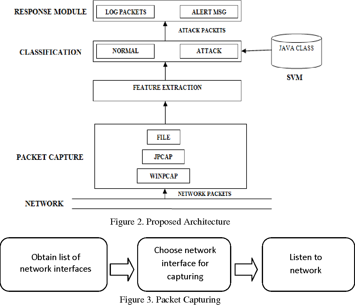 PDF] Network Intrusion Detection System Based On Machine