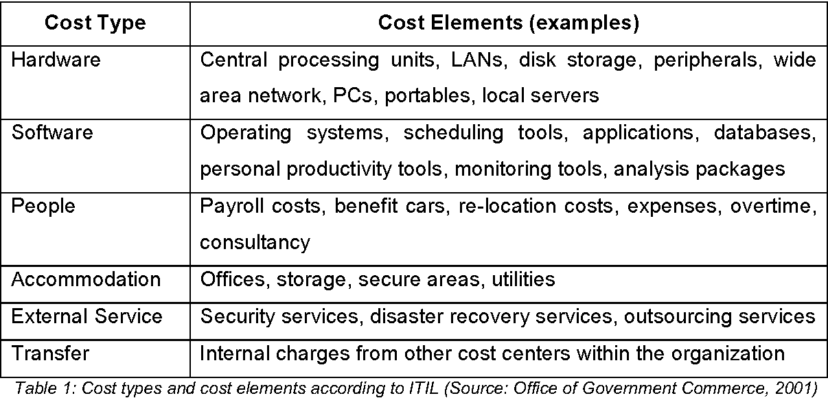 Table 1 from The impact of Cloud Computing adoption on IT