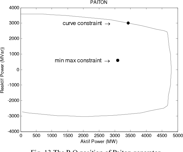 PDF] Generator Capability Curve Constraint for PSO Based