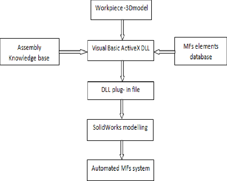 Figure 1 from SolidWorks Secondary Development with Visual