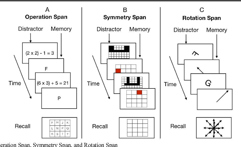 Figure 1 from Shortened complex span tasks can reliably