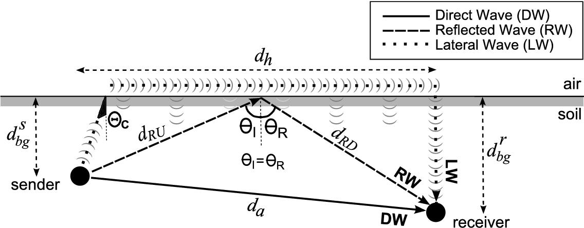 figure 5.1