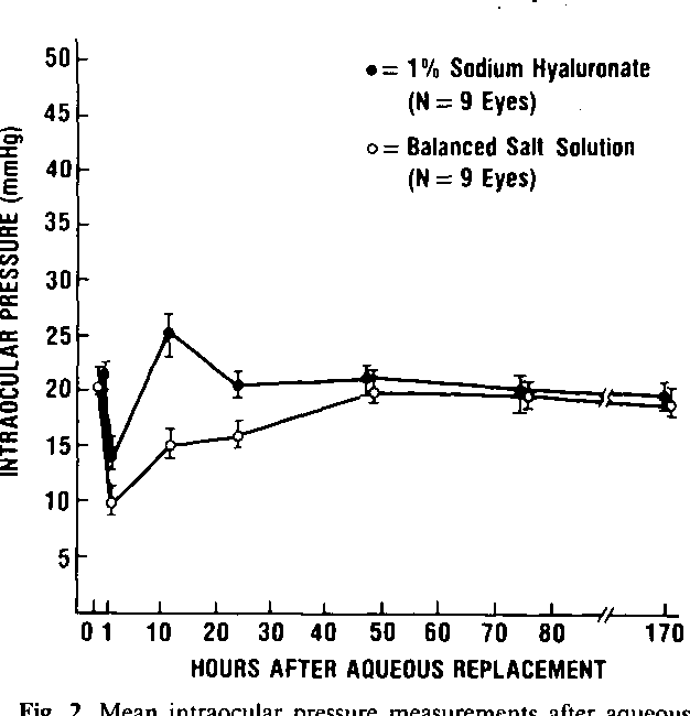 Figure 2 From Effect Of 1 Sodium Hyaluronate Healon On A