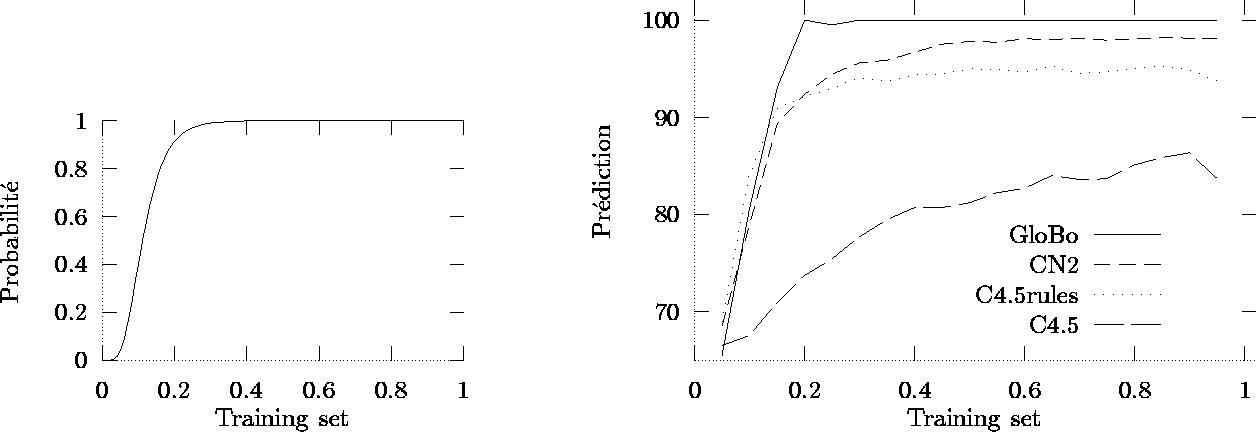 Figure 2 from GloBo : un algorithme stochastique pour l''apprentissage  supervise et non-supervise | Semantic Scholar