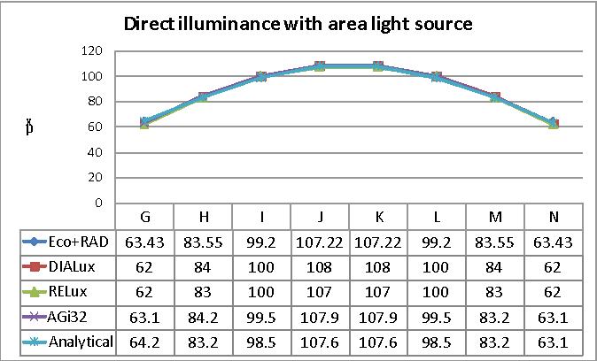 PDF] Evaluation of four artificial lighting simulation tools