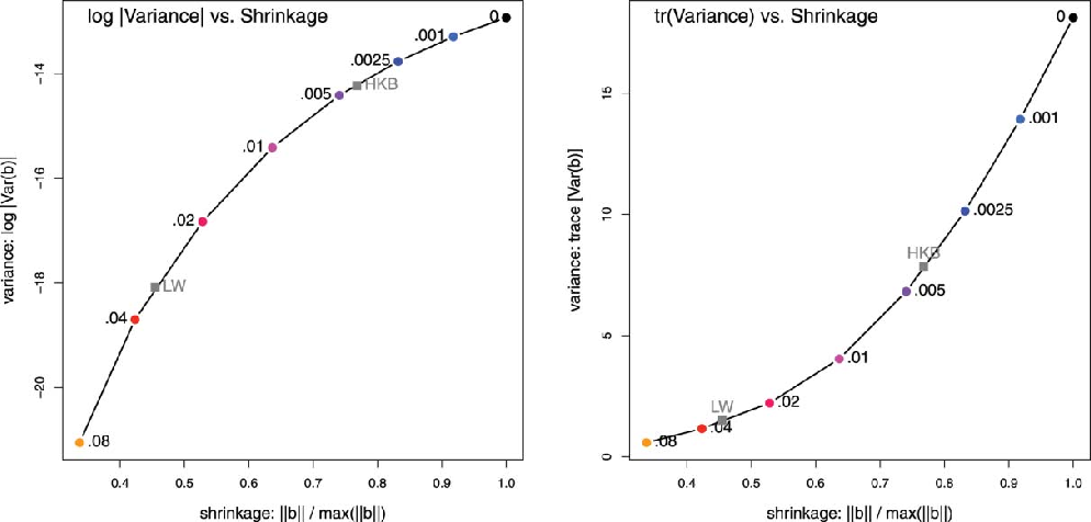 The Generalized Ridge Trace Plot: Visualizing Bias and