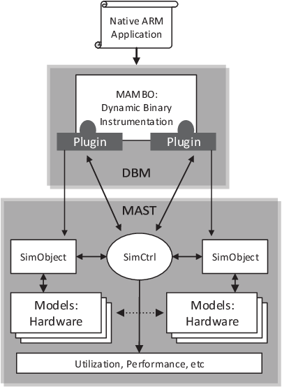 SimAcc: A Configurable Cycle-Accurate Simulator for