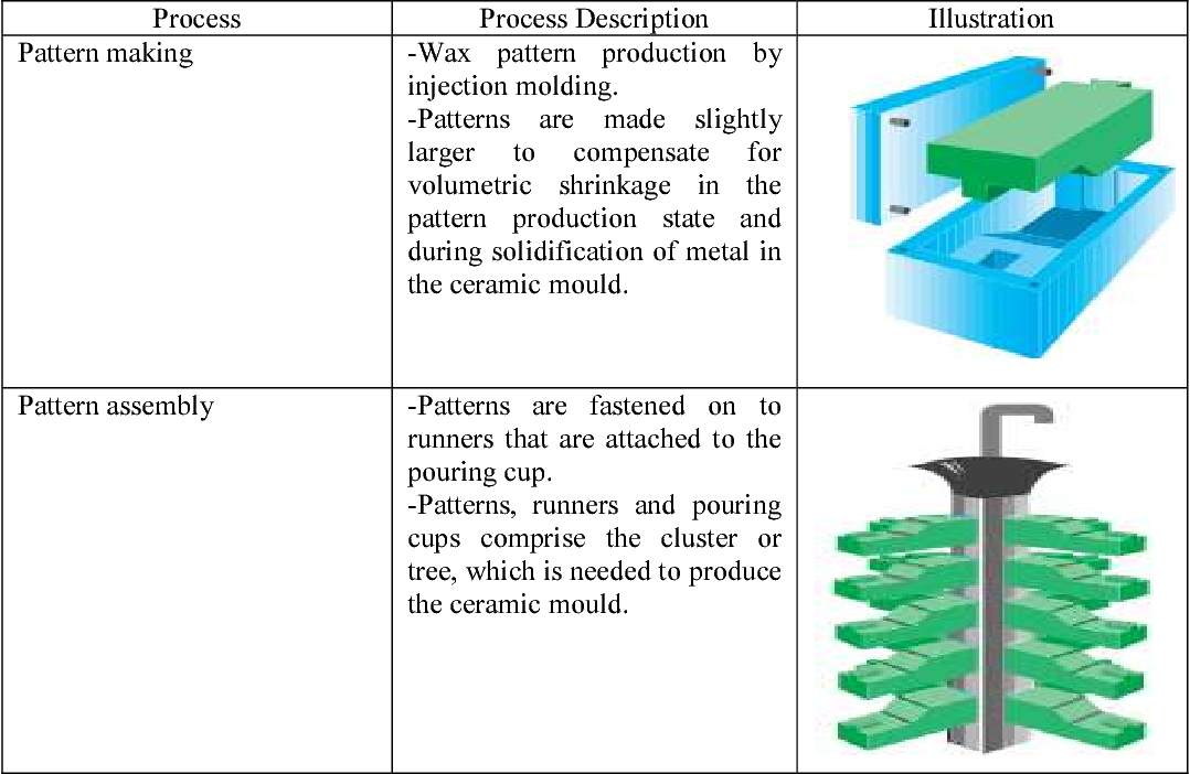 Bronze casting investment recipe finder agea forex leverage comparison