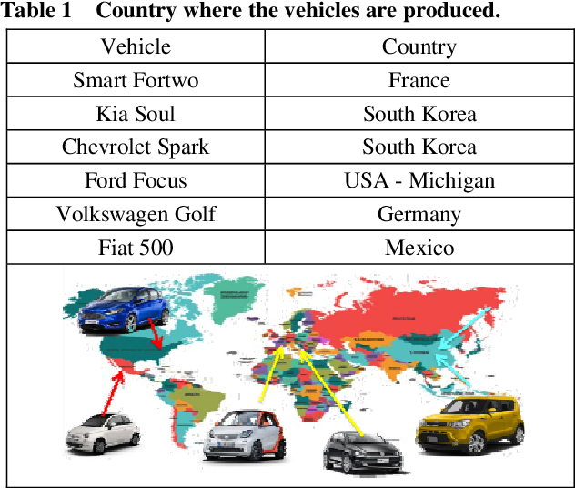 Pdf Electric Cars Vs Diesel And Gasoline A Comparative Lca Ranging From Microcar To Family Car Semantic Scholar