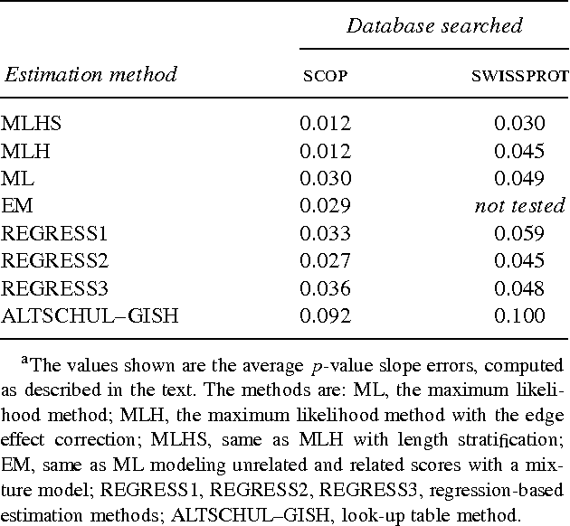 Table 1 from Estimating and Evaluating the Statistics of