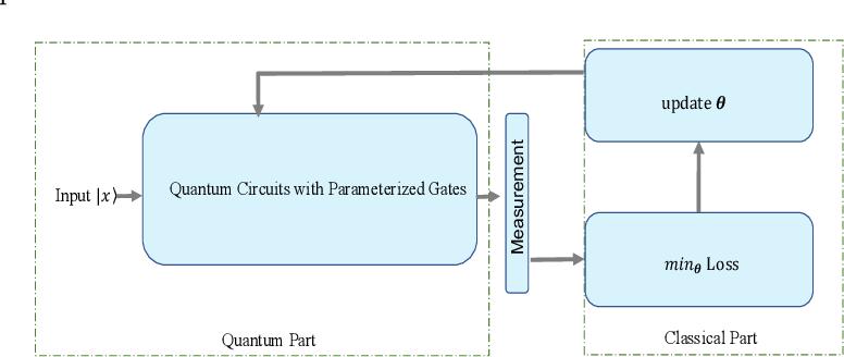 Figure 3 from Bayesian Quantum Circuit  - Semantic Scholar