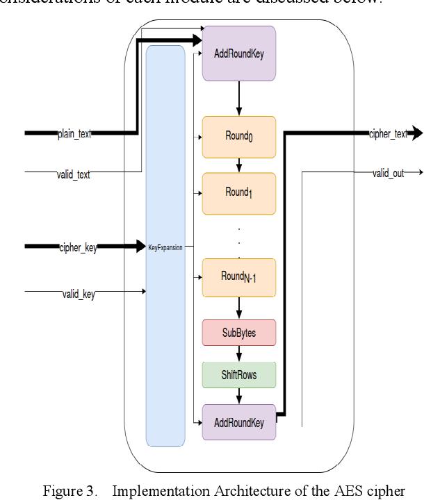 Python-based FPGA implementation of AES using Migen for