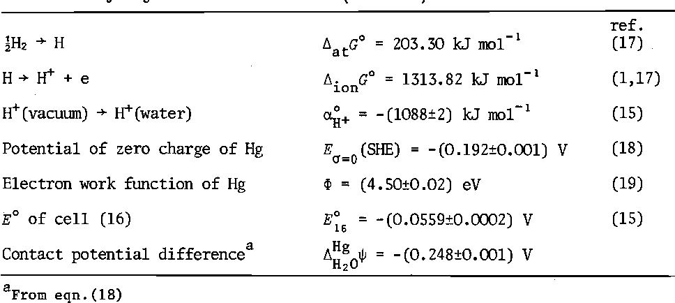 Table 1 From The Absolute Electrode Potential An