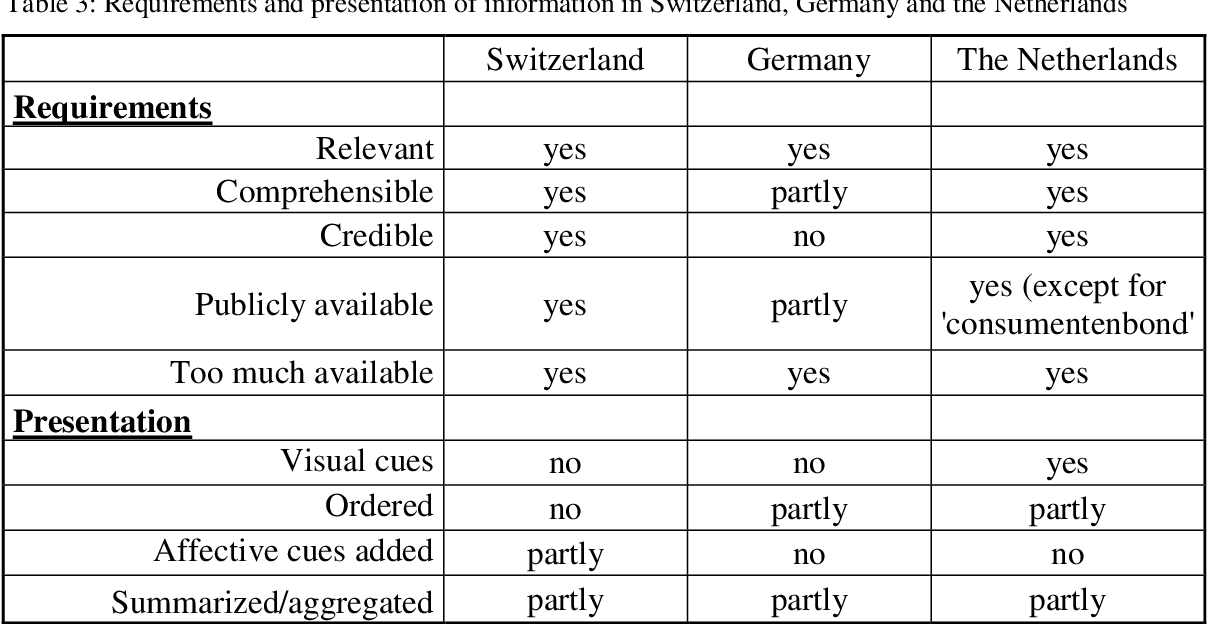 PDF Information in health insurance plans in Switzerland ...