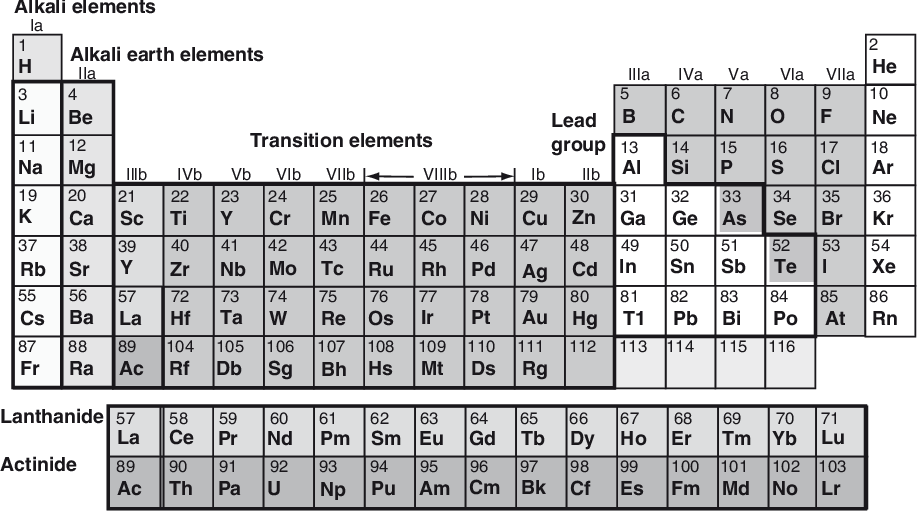 Pdf Definition Of Heavy Metals And Their Role In