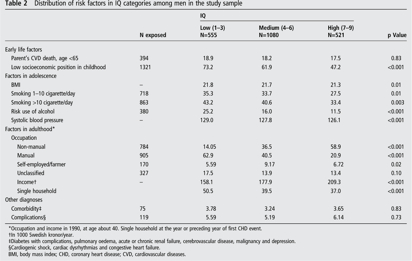 Does High Iq Increase Risk Of >> Table 2 From Does High Intelligence Improve Prognosis The