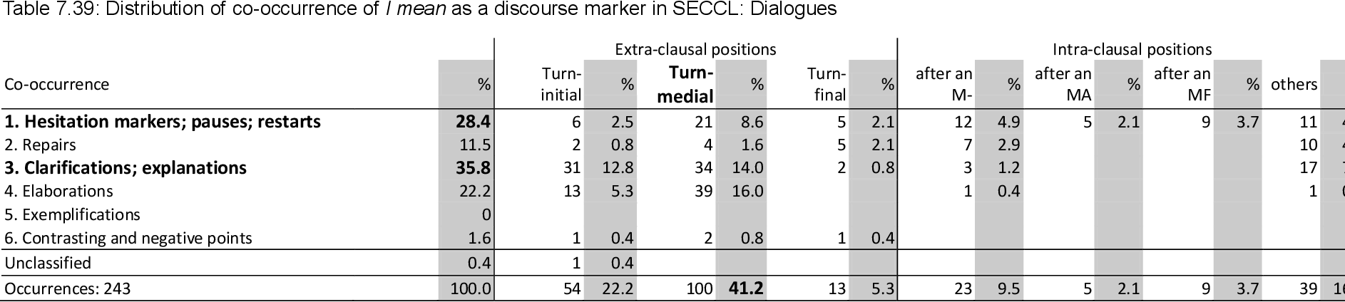 table 7.39