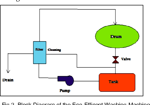 Figure 2 from Optimization of a Drum Type Washing Machine By Analytical and  Computational Assessment | Semantic ScholarSemantic Scholar