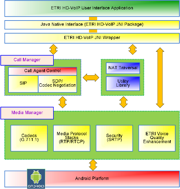 Figure 2 from The development of HD-VoIP application with G