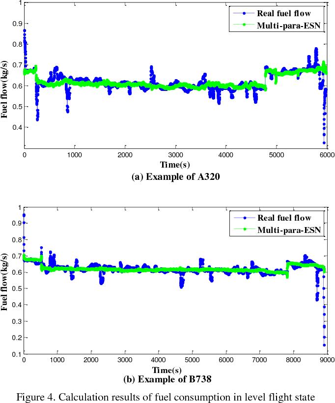 PDF] Estimating Aircraft Fuel Consumption using Radar Tracks