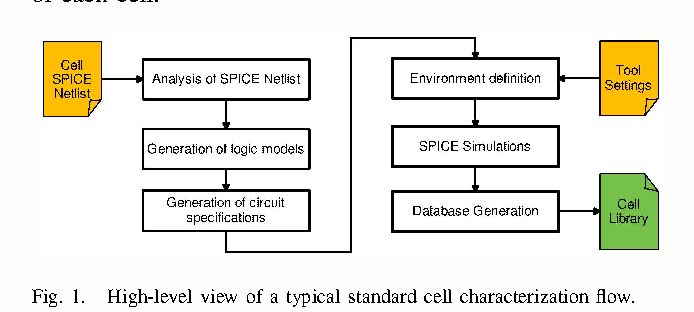 Figure 1 from A standard cell characterization flow for non
