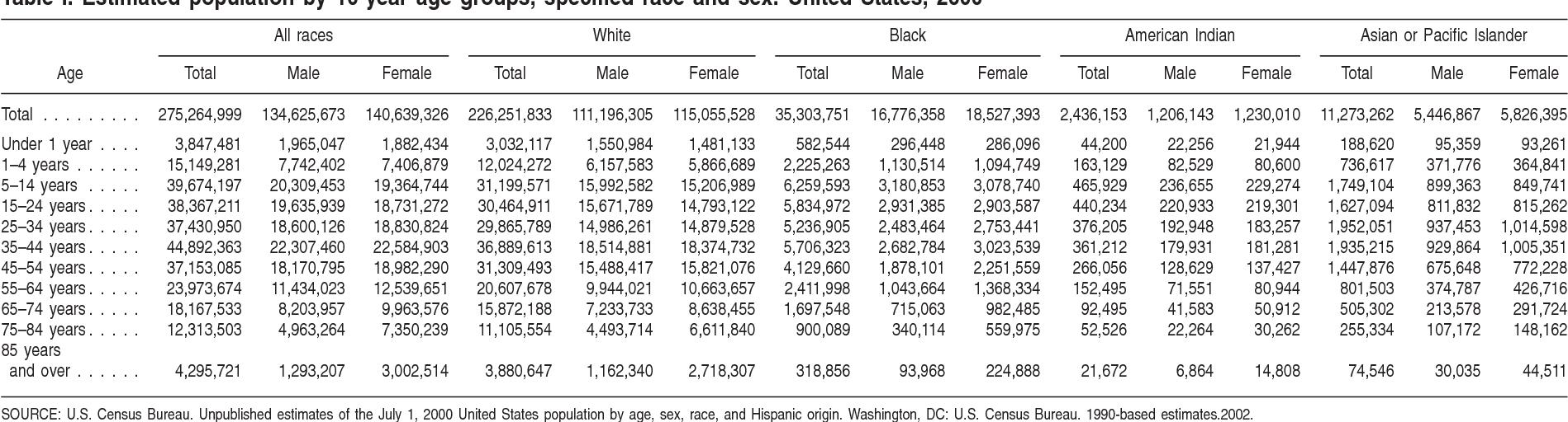 PDF] Deaths: final data for 2000  - Semantic Scholar