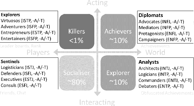 Review of Player Personality Classifications to Inform Game