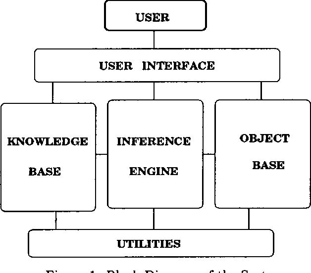 Figure 1 from On Knowledge Based Approach of Integrating