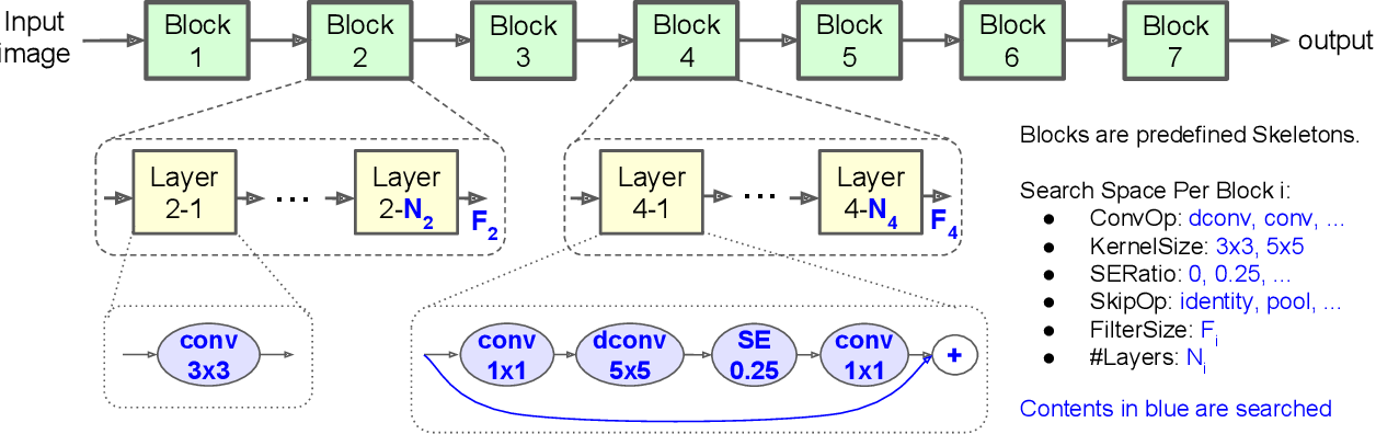 PDF] MnasNet: Platform-Aware Neural Architecture Search for