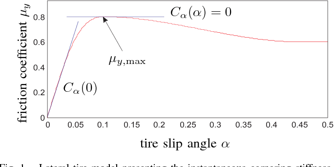 Figure 1 from Estimation of the maximum friction coefficient