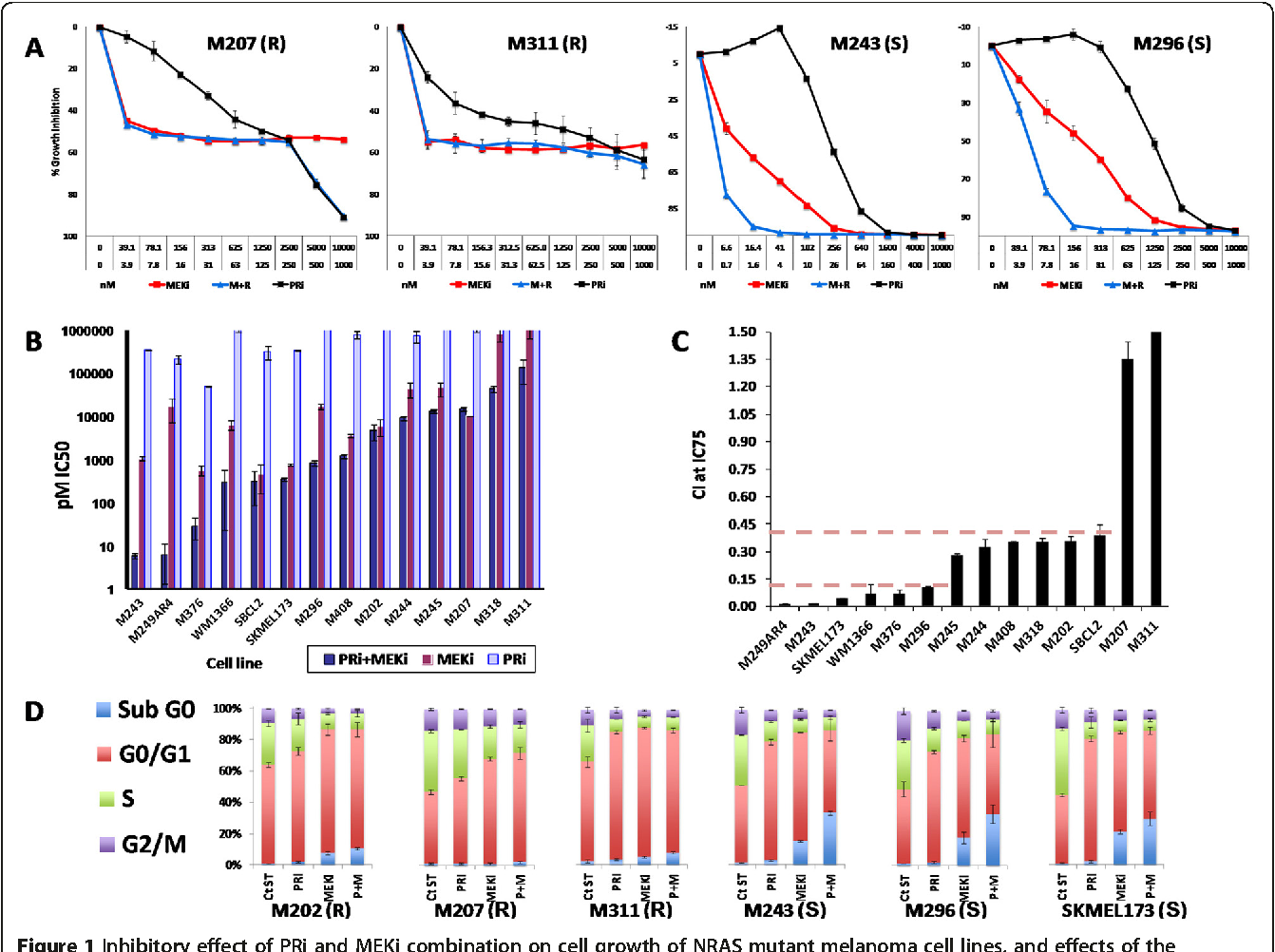 HDAC Inhibition Overcomes Acute Resistance to MEK