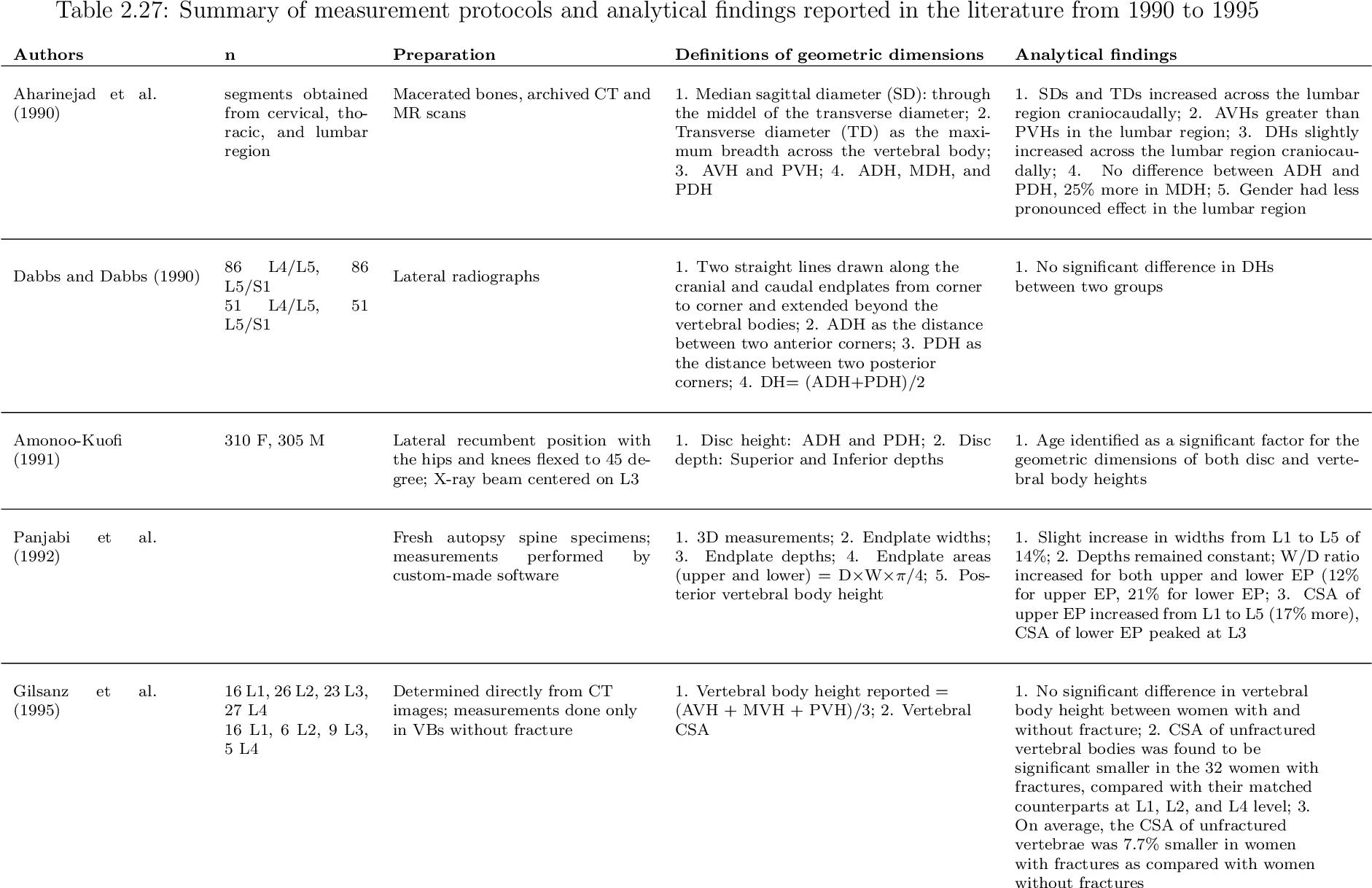 Morphometric Analysis of the Human Lower Lumbar Intervertebral ...
