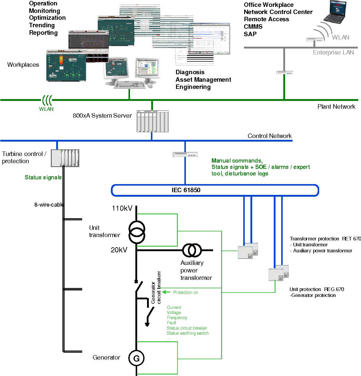 Figure 12 from Future power plant control - Integrating ... on