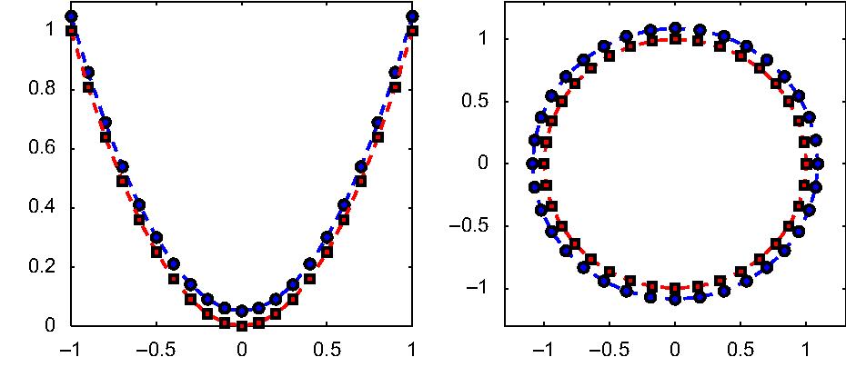 Figure 2 from A new kernelization framework for Mahalanobis
