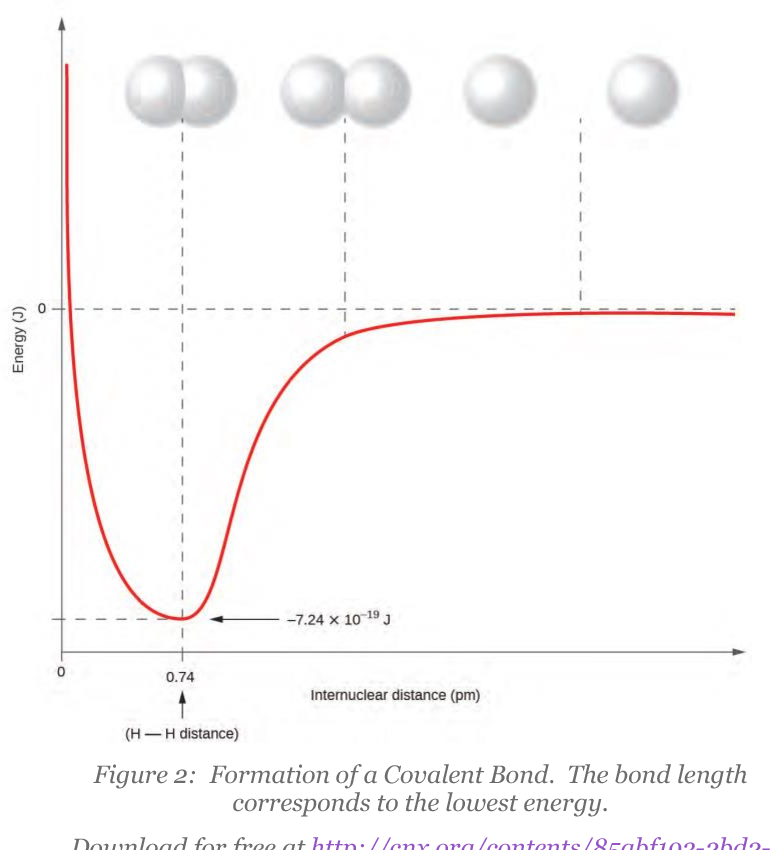Chemical bonding and molecular geometry - Semantic Scholar