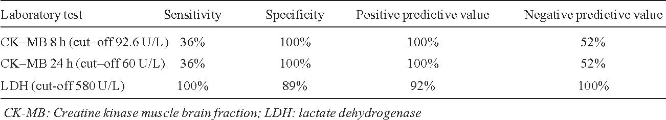 PDF] Evaluation of lactate dehydrogenase, creatine kinase