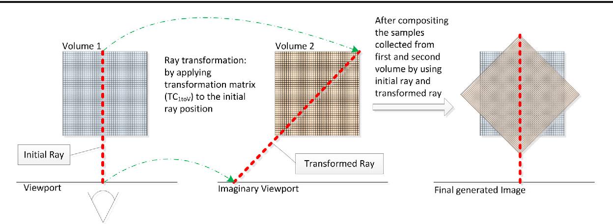 GPU-based multi-volume ray casting within VTK for medical