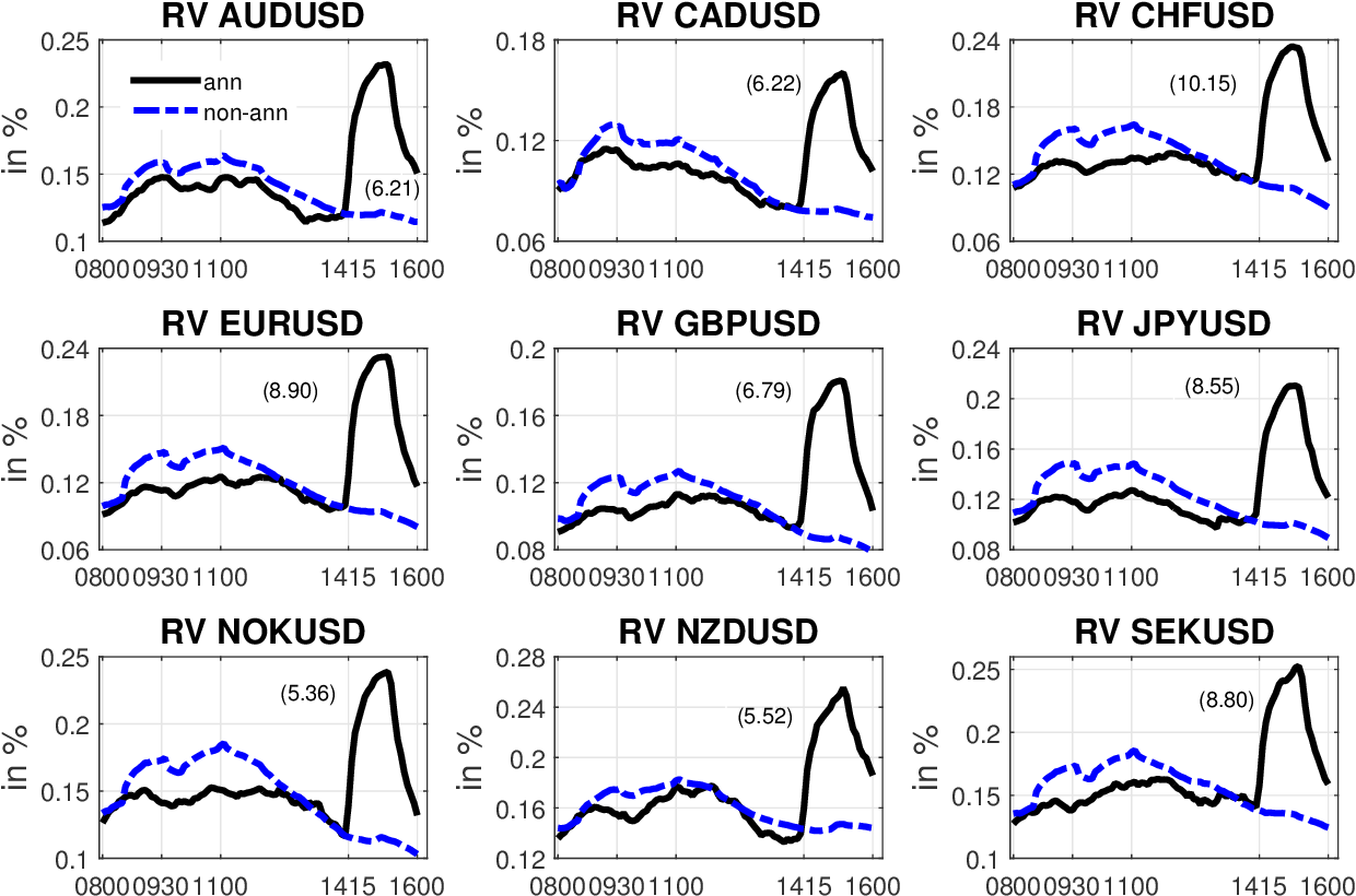 Exchange Rates and Monetary Policy Uncertainty | Semantic Scholar