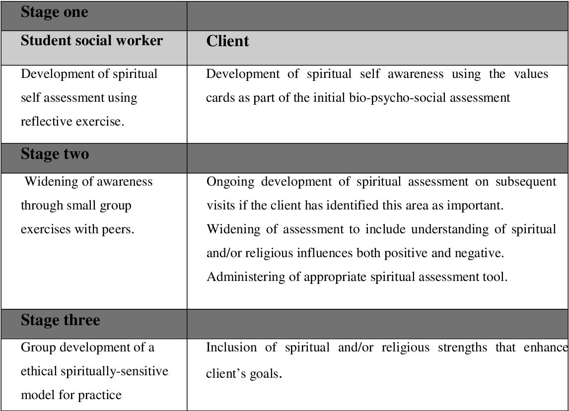 Social worker client assessment