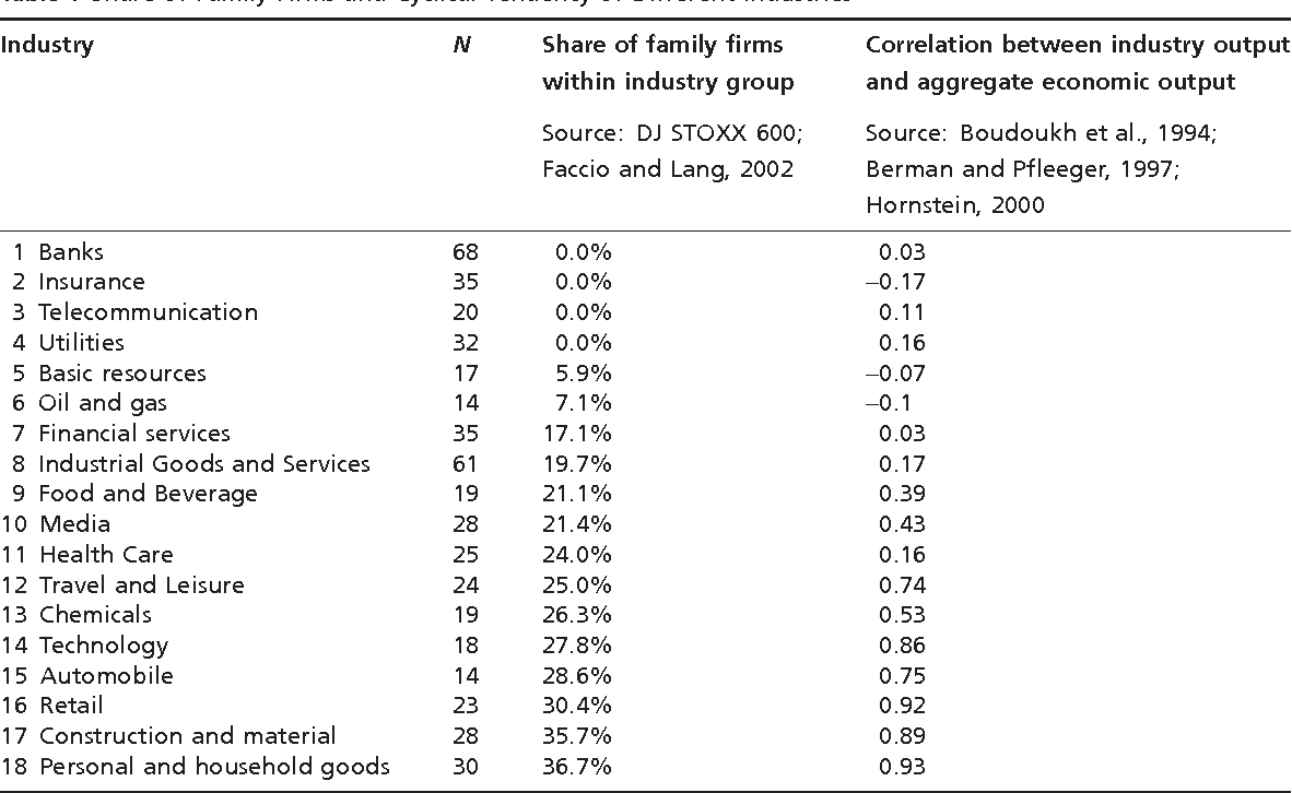 Time Horizon, Costs of Equity Capital, and Generic