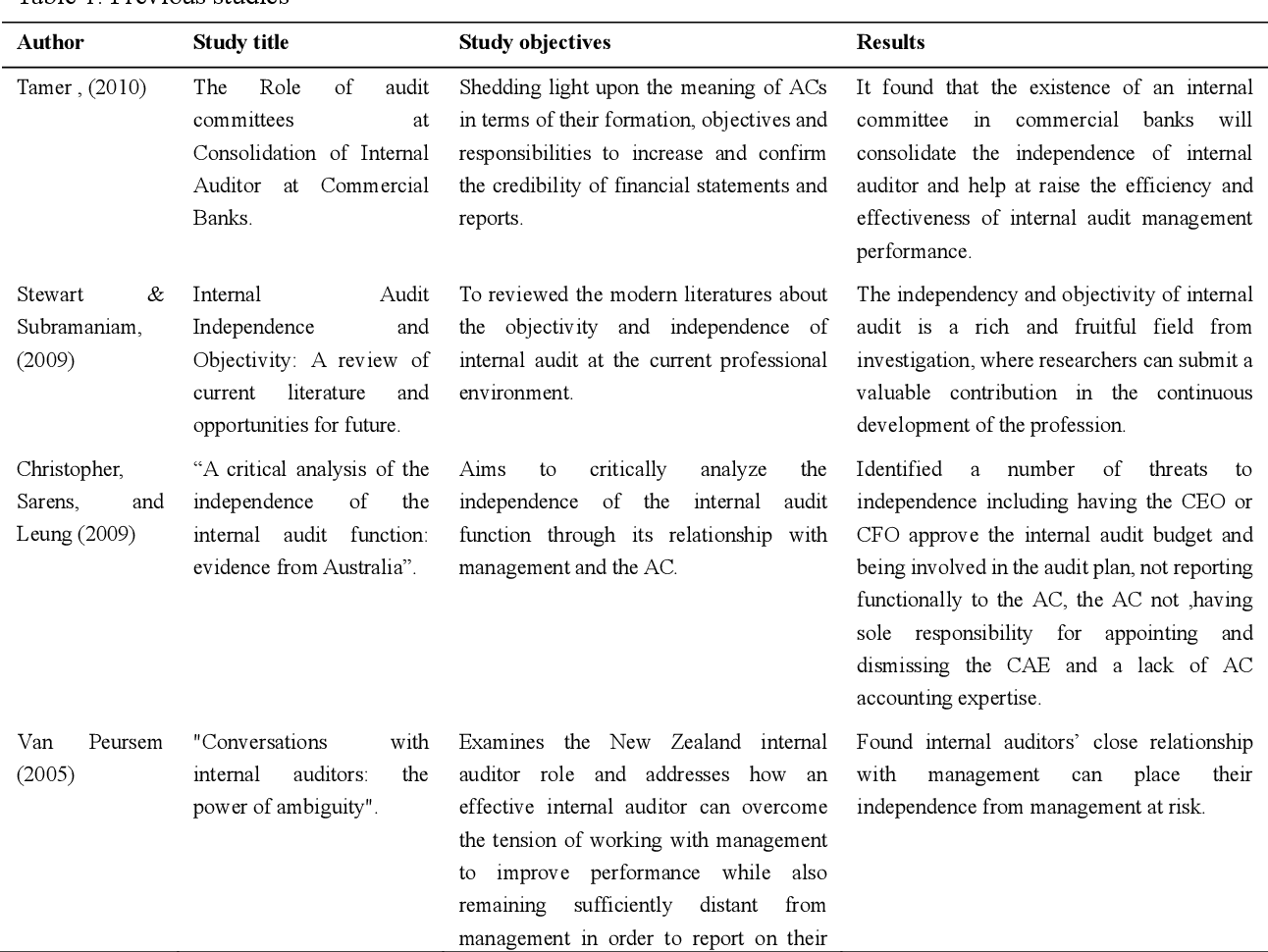 Literature review internal auditing resume act programmer oregon
