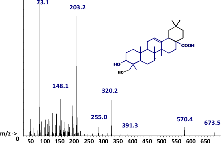 Fig. 8 PEQ: MS of compound (rt = 34.7 min), identified as TMS-hederagenin