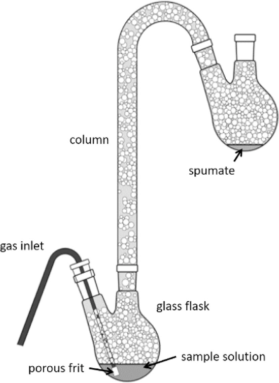 Fig. 2 Scheme of a simple foaming device