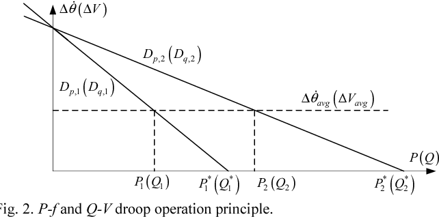 Figure 2 from Consensus-based P-f and Q-V droop control for