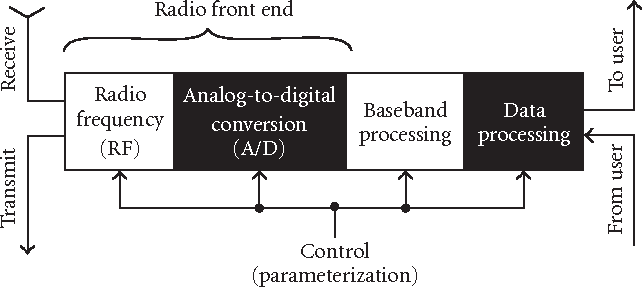 Software-Defined Radio—Basics and Evolution to Cognitive
