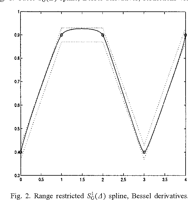 Range restricted interpolation using Gregory's rational