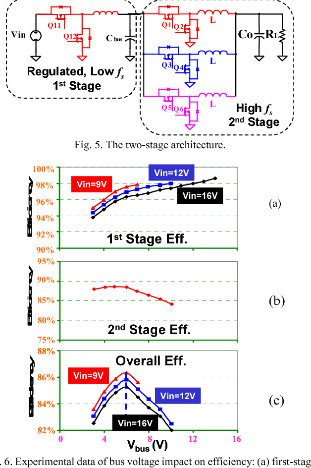 Two-stage voltage regulator for laptop computer CPUs and the