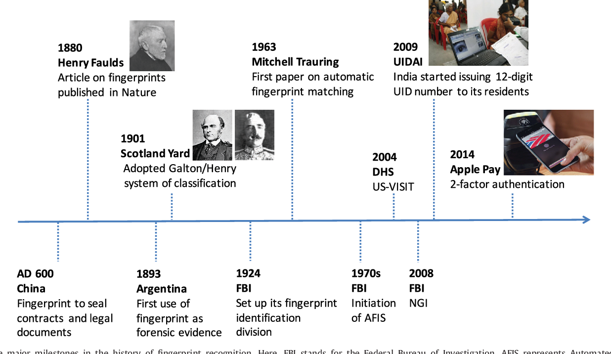 Pdf Years Of Biometric Research Accomplishments Challenges And Opportunities Semantic Scholar