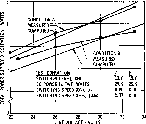 Figure 8 from A 2 5 KV high-reliability TWT power supply